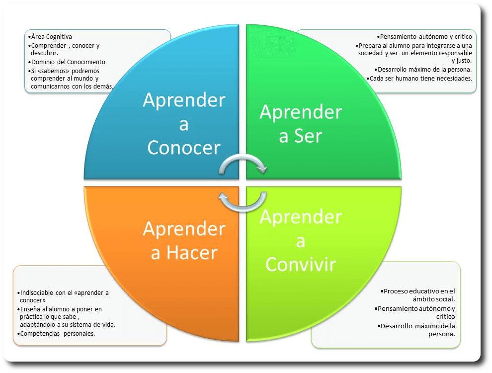 Resultado de imagen para los cuatro pilares de la educacion
