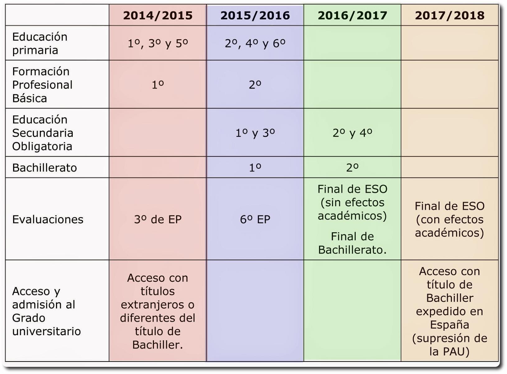 Leyes De Educación En España Lode Logse Loe Y Lomce